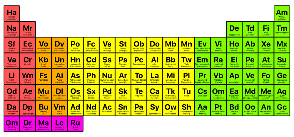 Picture of Periodic Table of Paranormal Elements